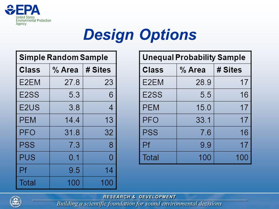 Design Options Simple Random Sample Class% Area# Sites E2EM27.823 E2SS5.36 E2US3.84 PEM14.413 PFO31.832 PSS7.38 PUS0.10 Pf9.514 Total100 Unequal Probability Sample Class% Area# Sites E2EM28.917 E2SS5.516 PEM15.017 PFO33.117 PSS7.616 Pf9.917 Total100