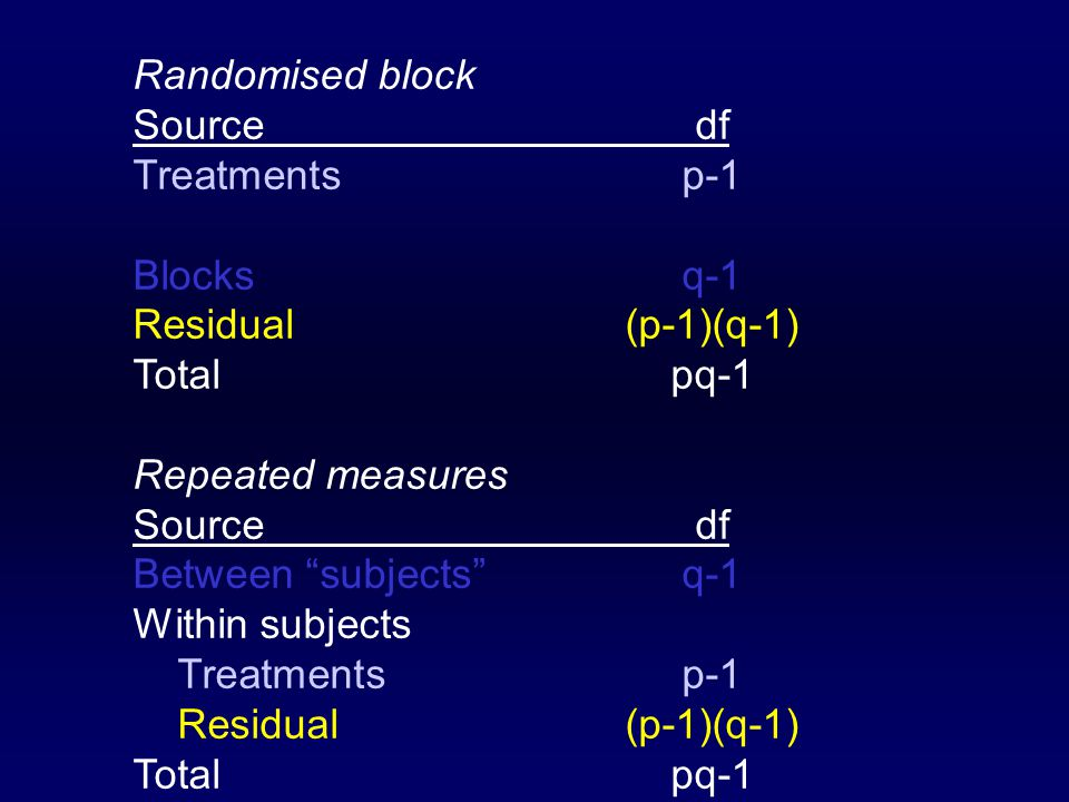 Randomised block Sourcedf Treatmentsp-1 Blocksq-1 Residual(p-1)(q-1) Totalpq-1 Repeated measures Sourcedf Between subjects q-1 Within subjects Treatmentsp-1 Residual(p-1)(q-1) Totalpq-1