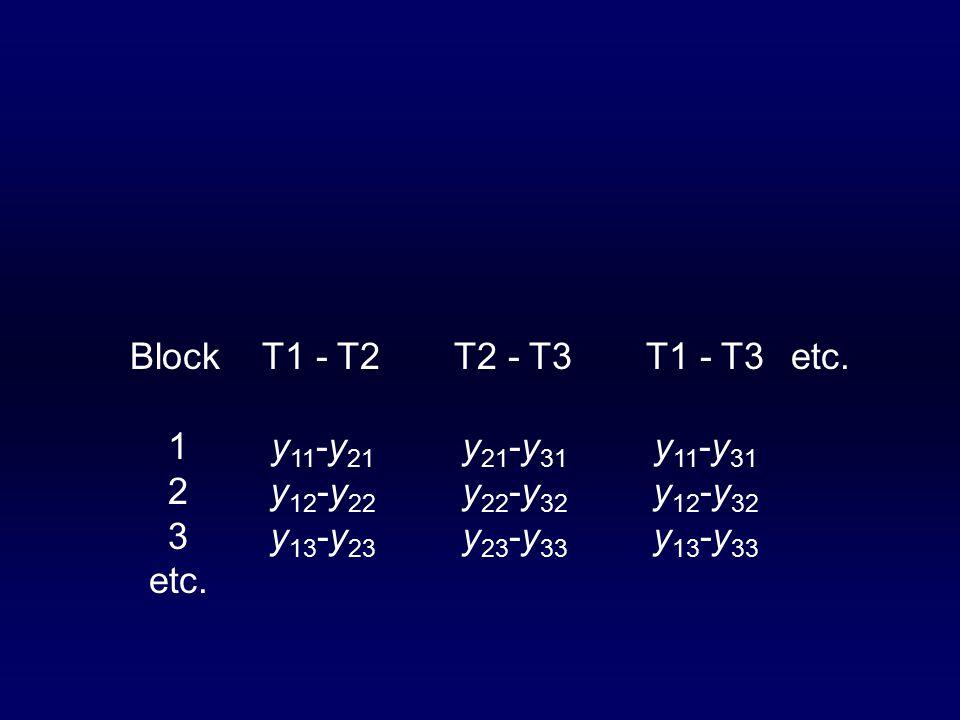 BlockT1 - T2T2 - T3T1 - T3etc.