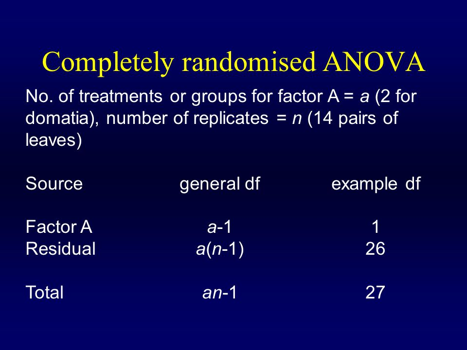 Completely randomised ANOVA No.