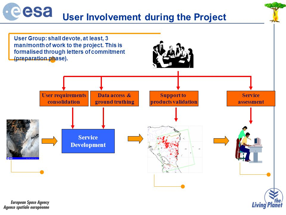 User requirements consolidation Service Development User Group: shall devote, at least, 3 man/month of work to the project.