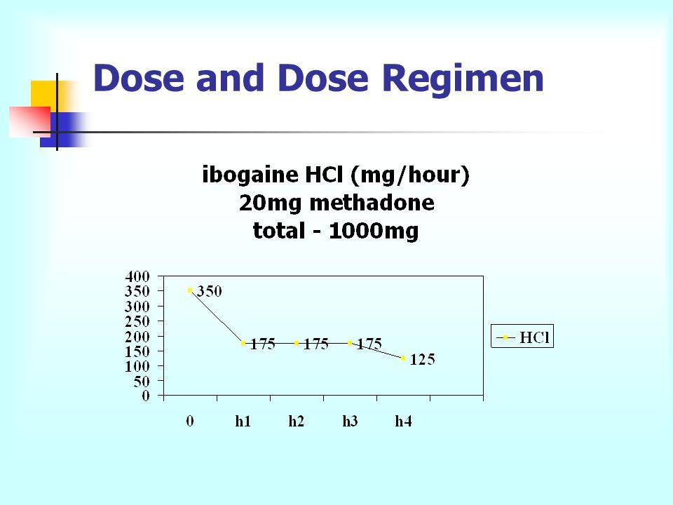 Dose and Dose Regimen