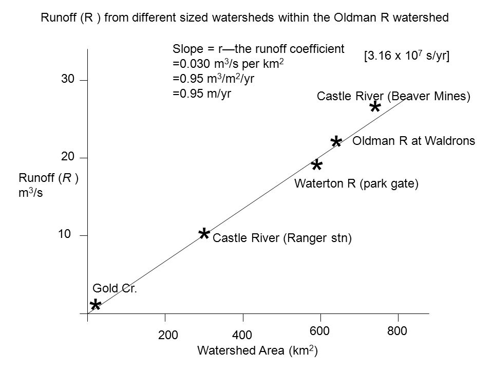 Runoff (R ) m 3 /s Watershed Area (km 2 ) 10 20 30 200400 600800 * * * * * Slope = r—the runoff coefficient =0.030 m 3 /s per km 2 =0.95 m 3 /m 2 /yr =0.95 m/yr Castle River (Beaver Mines) Castle River (Ranger stn) Oldman R at Waldrons Waterton R (park gate) Gold Cr.