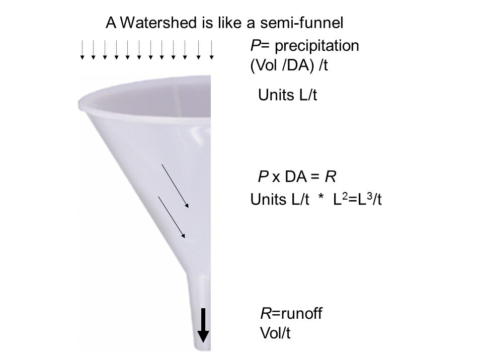 P= precipitation (Vol /DA) /t R=runoff Vol/t P x DA = R Units L/t Units L/t * L 2 =L 3 /t A Watershed is like a semi-funnel