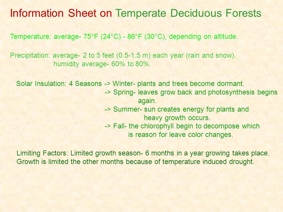 Temperature: average- 75°F (24°C) - 86°F (30°C), depending on altitude.