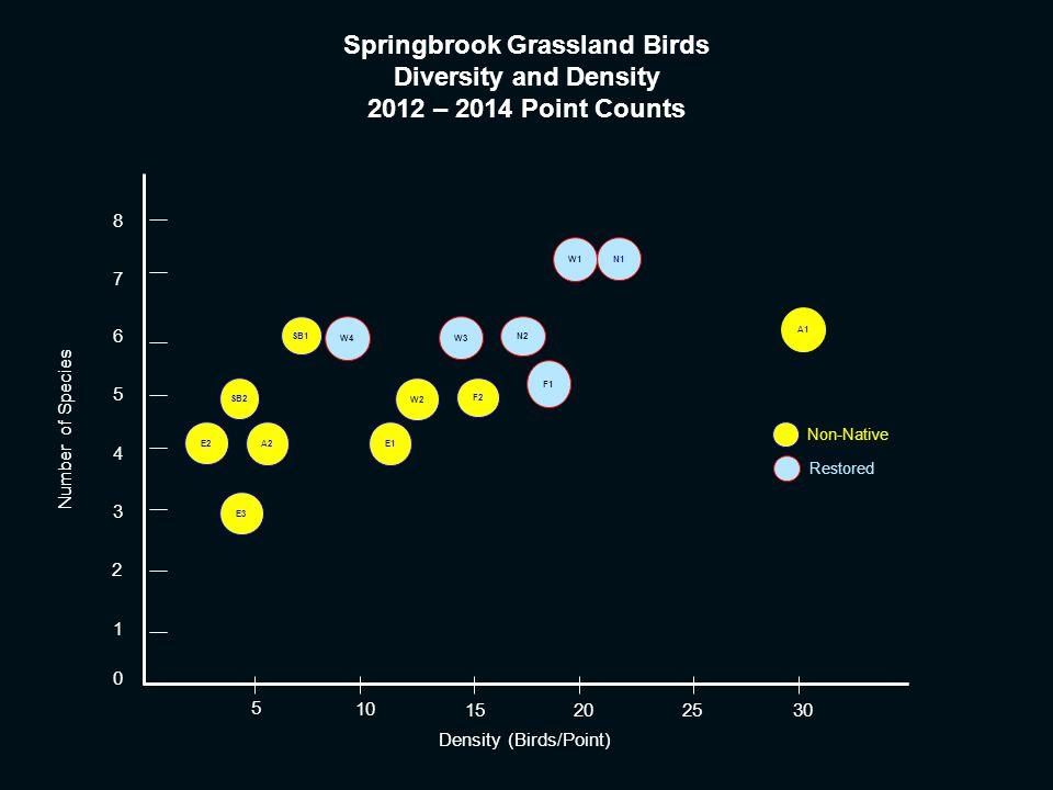 Springbrook Grassland Birds Diversity and Density 2012 – 2014 Point Counts 0 1 2 3 4 5 6 7 8 5 10 1520 25 30 E2 E3 SB2 W3 A2 W4 F1 E1 N1 A1 SB1 W2 F2 W1 N2 Number of Species Density (Birds/Point) Non-Native Restored