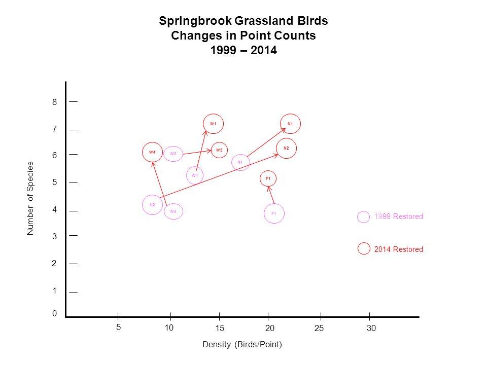 Springbrook Grassland Birds Changes in Point Counts 1999 – 2014 0 1 2 3 4 5 6 7 8 5 10 1520 25 30 W3 W4 N2 F1 N1 W1 W3 W1 N2 N1 Number of Species Density (Birds/Point) 1999 Restored 2014 Restored