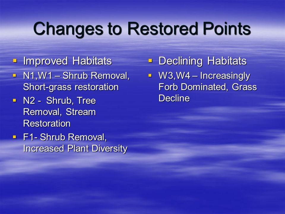 Changes to Restored Points  Improved Habitats  N1,W1 – Shrub Removal, Short-grass restoration  N2 - Shrub, Tree Removal, Stream Restoration  F1- Shrub Removal, Increased Plant Diversity  Declining Habitats  W3,W4 – Increasingly Forb Dominated, Grass Decline