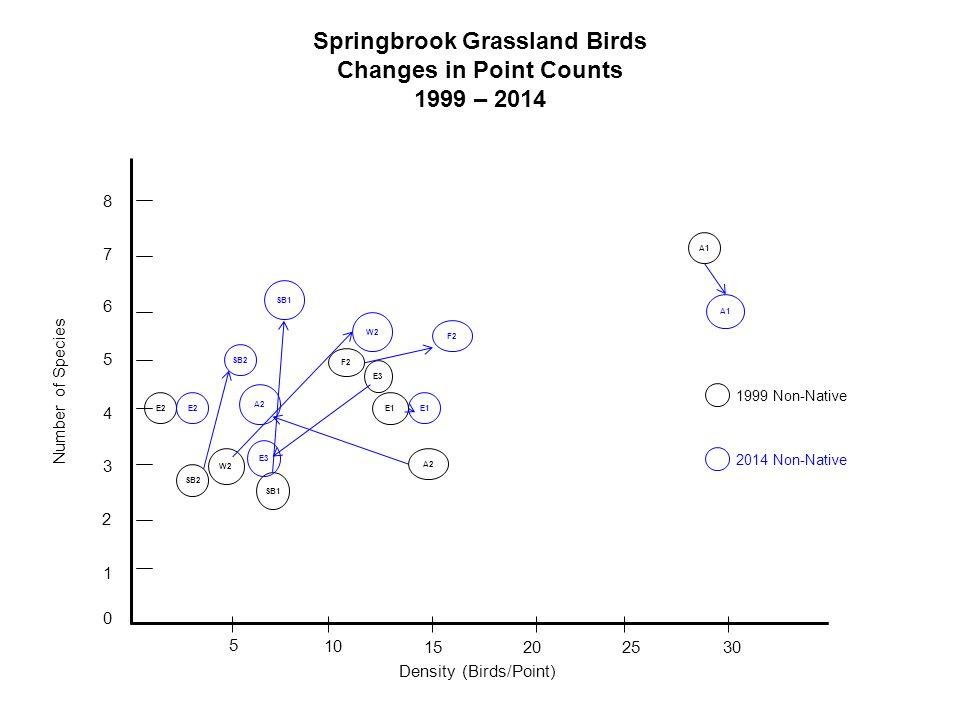 Springbrook Grassland Birds Changes in Point Counts 1999 – 2014 0 1 2 3 4 5 6 7 8 5 10 1520 25 30 E2 SB2 W2 SB1 E3 SB2 A2 E1 A1 E1 E3 SB1 F2 W2 F2 Number of Species Density (Birds/Point) 1999 Non-Native 2014 Non-Native