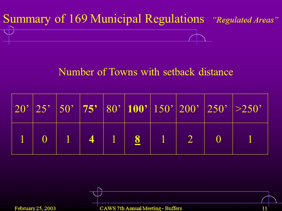 February 25, 2003CAWS 7th Annual Meeting - Buffers11 20'25'50'75'80'100'150'200'250'>250' 1014181201 Number of Towns with setback distance Summary of 169 Municipal Regulations Regulated Areas