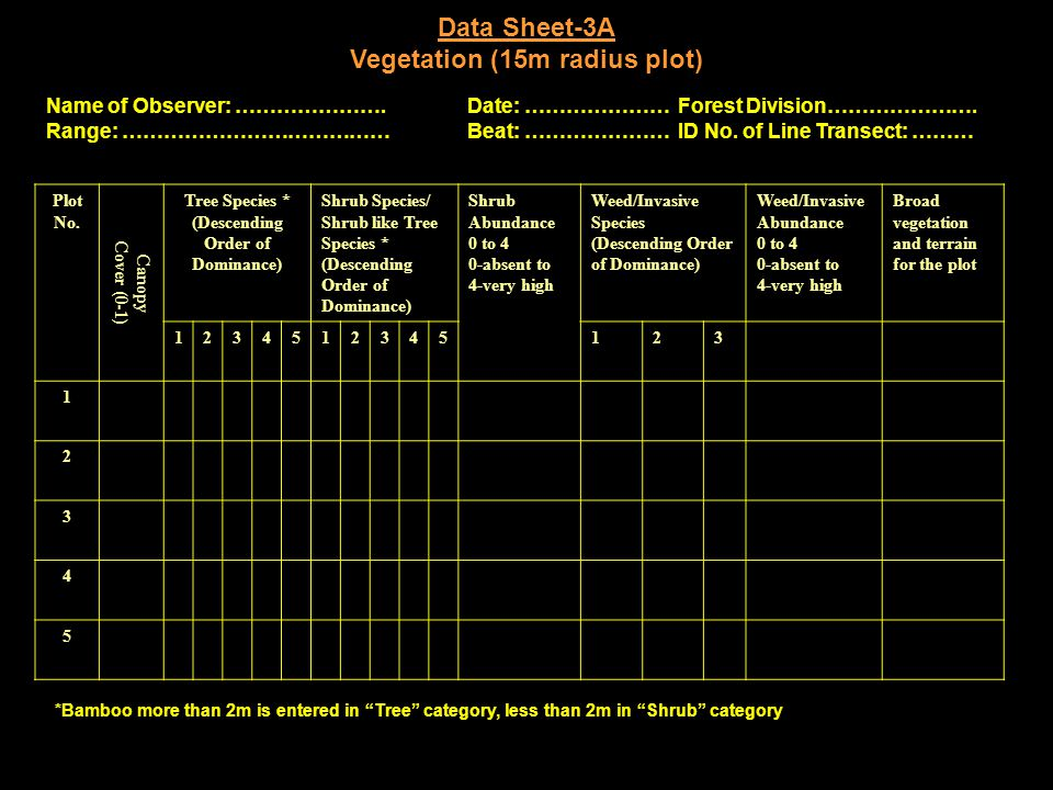 Data Sheet-3A Vegetation (15m radius plot) *Bamboo more than 2m is entered in Tree category, less than 2m in Shrub category Name of Observer: ………………….Date: …………………Forest Division………………….