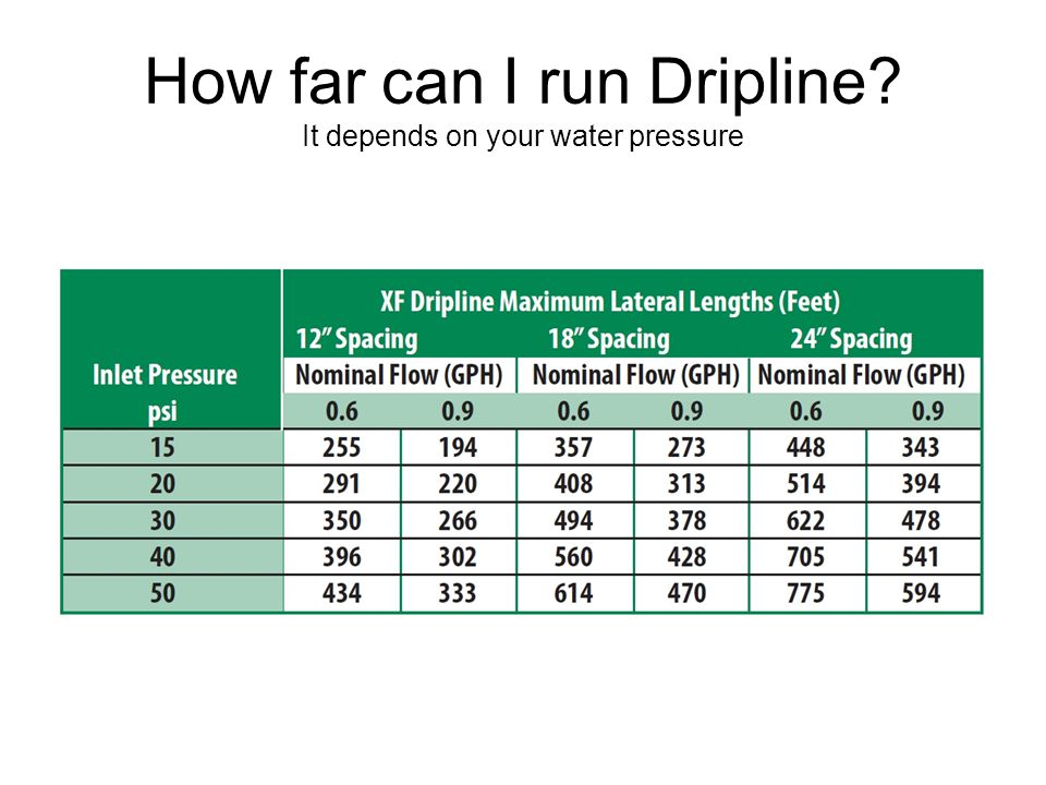 How far can I run Dripline? It depends on your water pressure