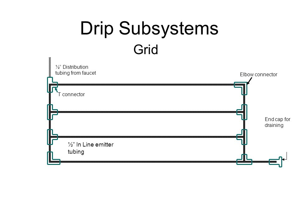 "Drip Subsystems Grid ½"" Distribution tubing from faucet End cap for draining T connector Elbow connector ½"" In Line emitter tubing"