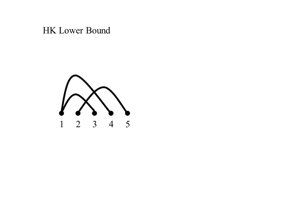 1 2 3 4 5 HK Lower Bound