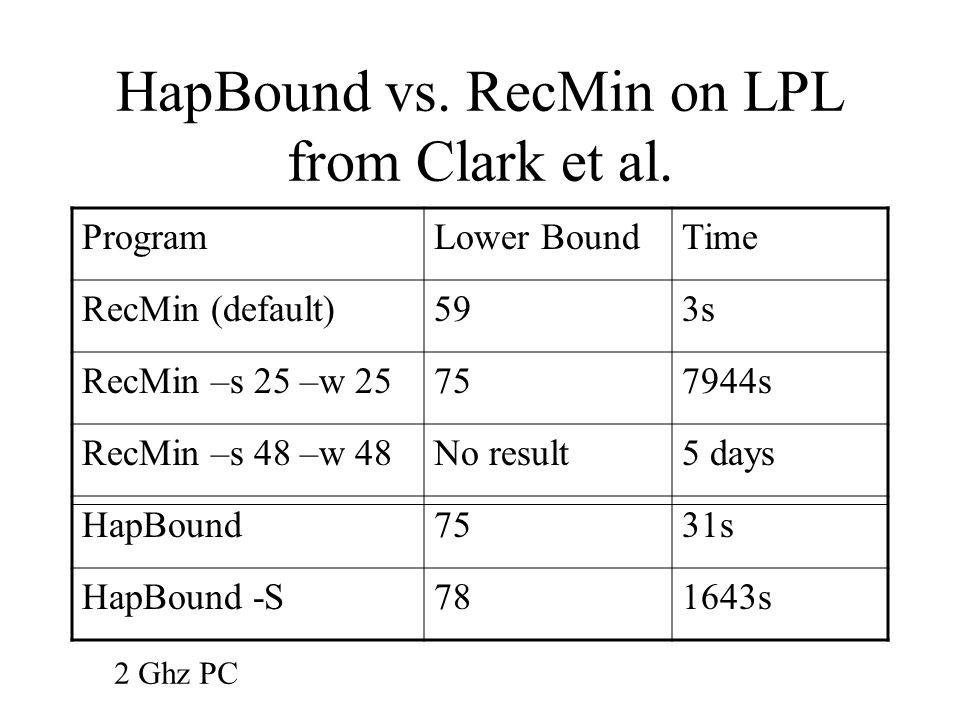 HapBound vs. RecMin on LPL from Clark et al.