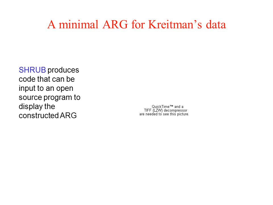A minimal ARG for Kreitman's data SHRUB produces code that can be input to an open source program to display the constructed ARG
