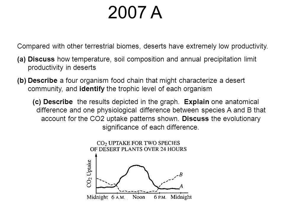Compared with other terrestrial biomes, deserts have extremely low productivity.