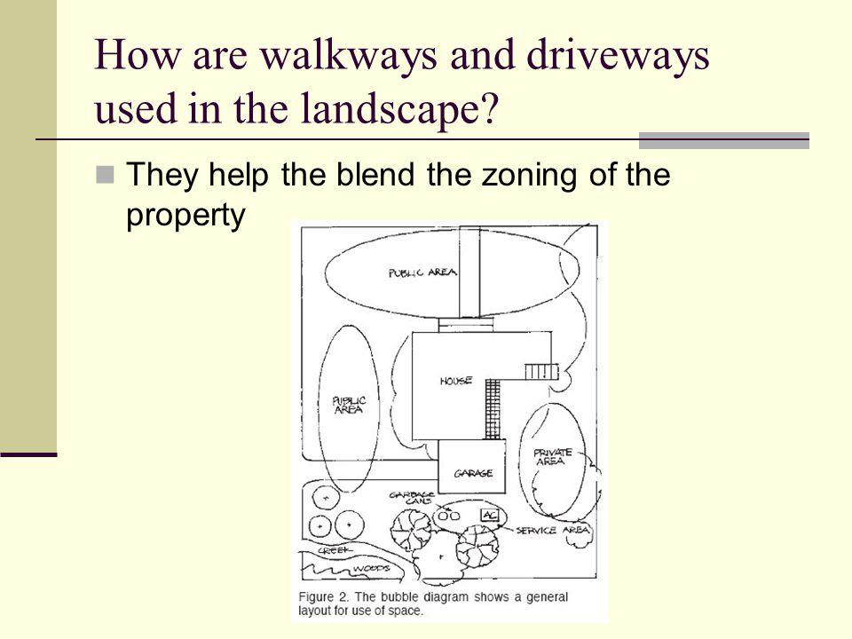 How are walkways and driveways used in the landscape? They help the blend the zoning of the property
