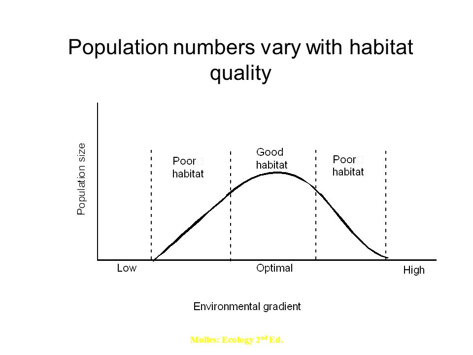Molles: Ecology 2 nd Ed. Population numbers vary with habitat quality
