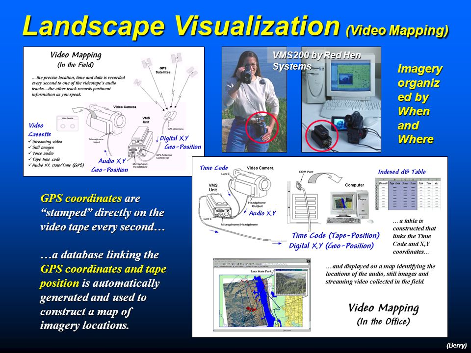 Landscape Visualization (Video Mapping) (Berry) Multimedia GIS can be used to document actual conditions.
