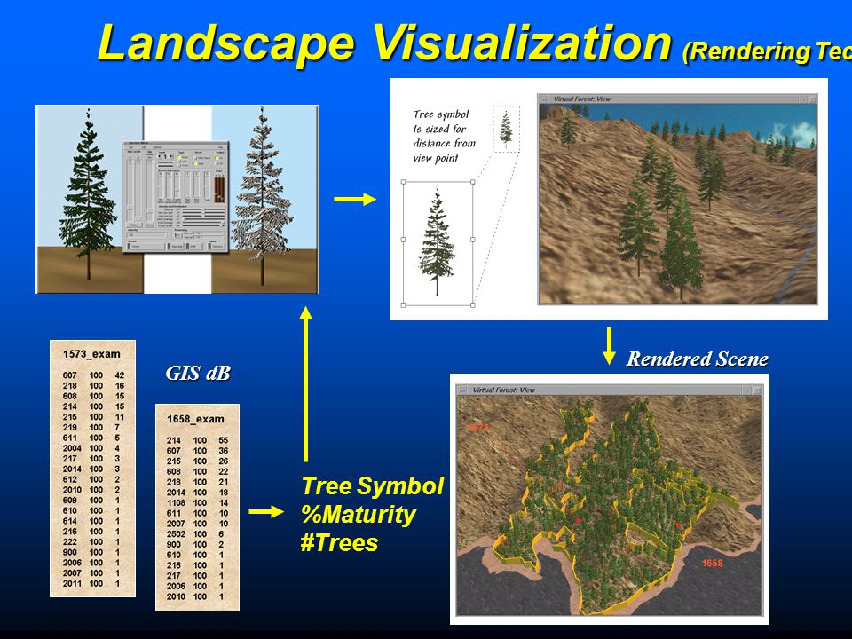 Landscape Visualization (Rendering Technique) Step 1) 3-D Terrain Surface Step 2) Polygon Containers Step 3) Surface Texture Laying the Carpet Step 4) Tree Objects Step 5) Final Composition Step 6) Atmospheric Effects Pouring the Trees (Berry)