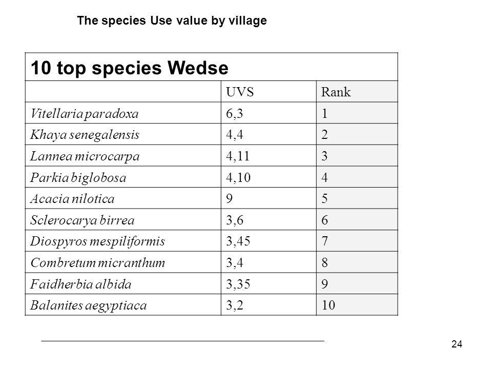 24 10 top species Wedse UVS Rank Vitellaria paradoxa6,3 1 Khaya senegalensis4,4 2 Lannea microcarpa4,11 3 Parkia biglobosa4,10 4 Acacia nilotica 95 Sc