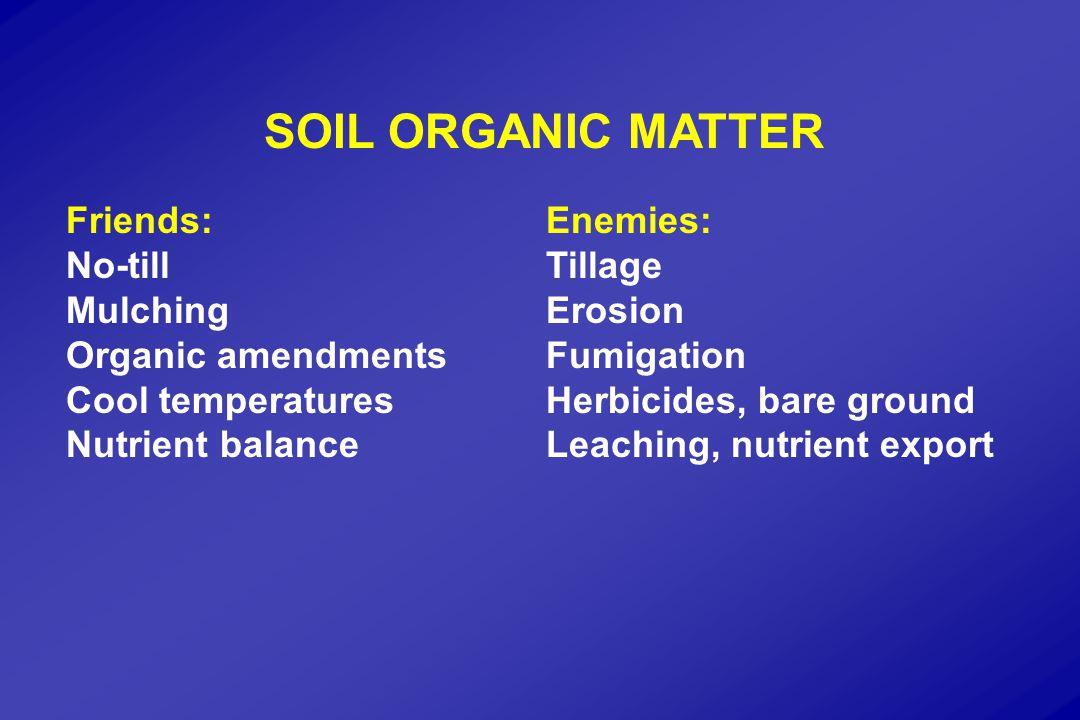 SOIL ORGANIC MATTER Friends:Enemies: No-tillTillage MulchingErosion Organic amendmentsFumigation Cool temperaturesHerbicides, bare ground Nutrient balanceLeaching, nutrient export