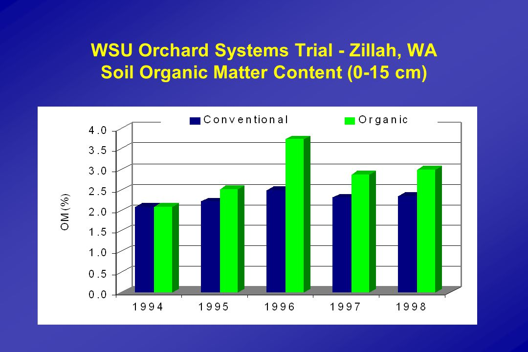 WSU Orchard Systems Trial - Zillah, WA Soil Organic Matter Content (0-15 cm)