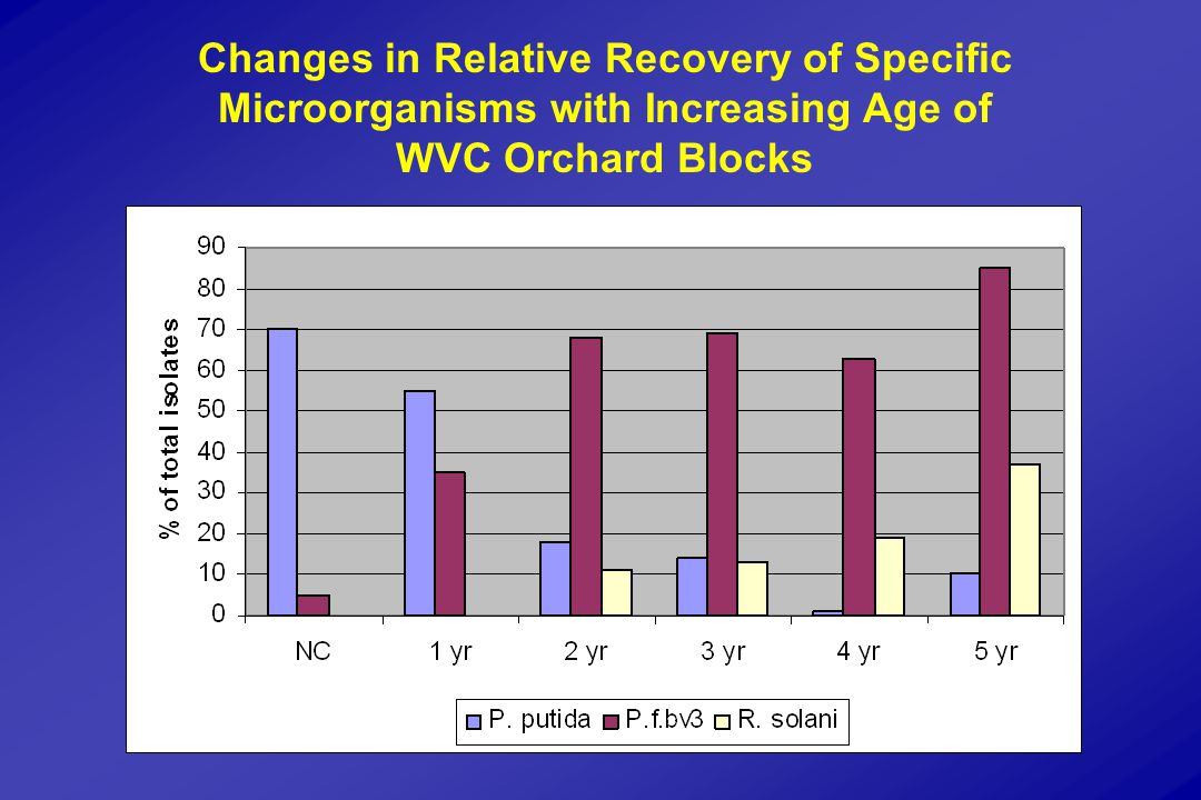 Changes in Relative Recovery of Specific Microorganisms with Increasing Age of WVC Orchard Blocks