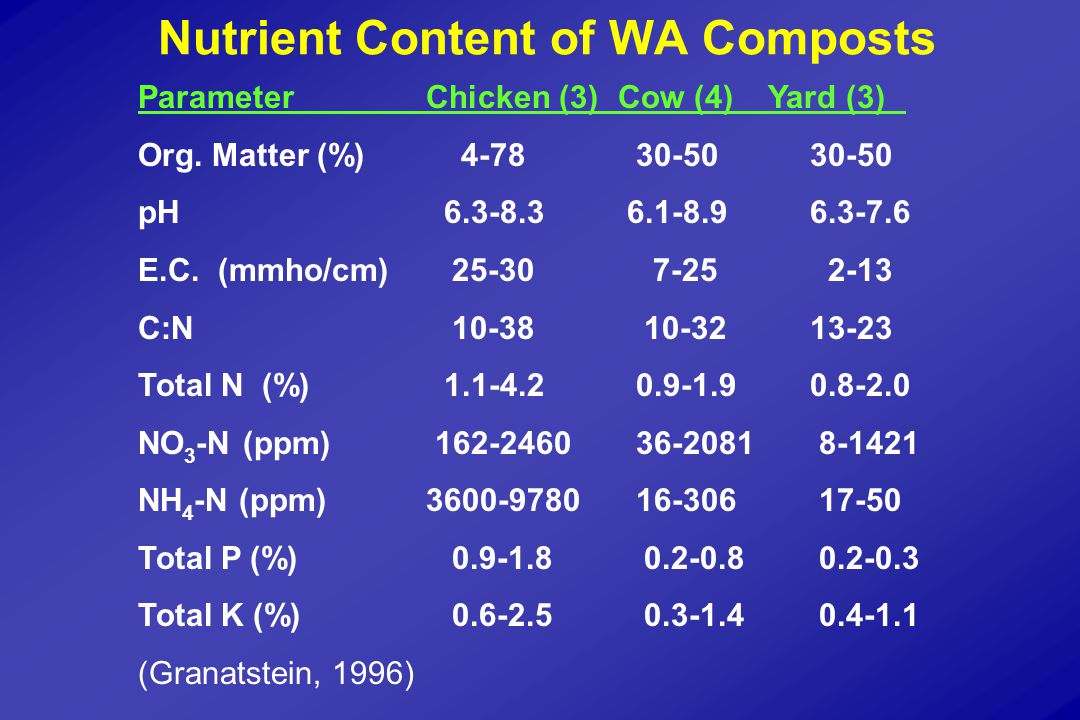 Nutrient Content of WA Composts Parameter Chicken (3)Cow (4) Yard (3) Org.