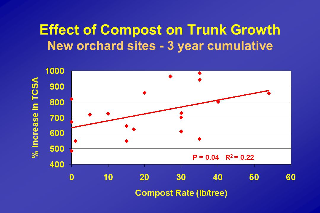 Effect of Compost on Trunk Growth New orchard sites - 3 year cumulative P = 0.04 R 2 = 0.22