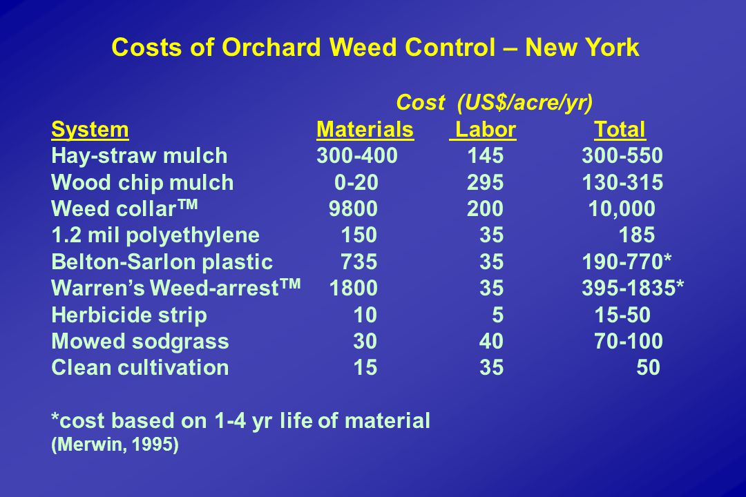 Costs of Orchard Weed Control – New York Cost (US$/acre/yr) SystemMaterials Labor Total Hay-straw mulch300-400 145300-550 Wood chip mulch 0-20 295130-315 Weed collar TM 9800 200 10,000 1.2 mil polyethylene 150 35 185 Belton-Sarlon plastic 735 35190-770* Warren's Weed-arrest TM 1800 35395-1835* Herbicide strip 10 5 15-50 Mowed sodgrass 30 40 70-100 Clean cultivation 15 35 50 *cost based on 1-4 yr life of material (Merwin, 1995)