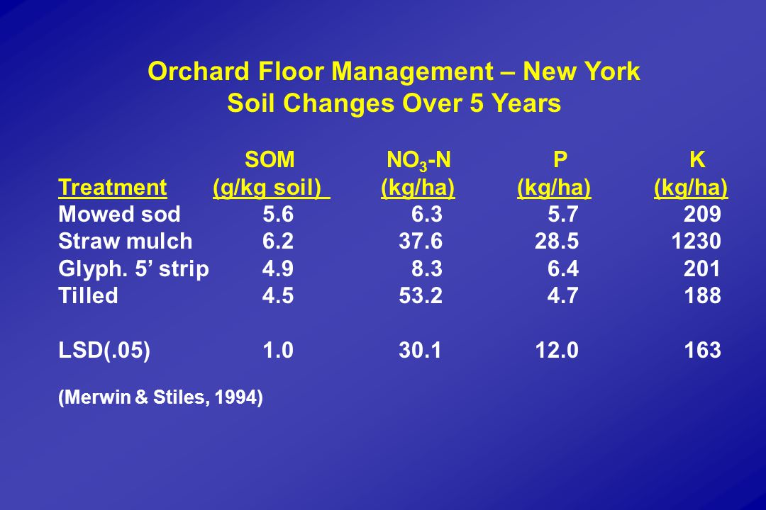 Orchard Floor Management – New York Soil Changes Over 5 Years SOM NO 3 -N P K Treatment (g/kg soil) (kg/ha) (kg/ha) (kg/ha) Mowed sod5.6 6.3 5.7 209 Straw mulch6.237.628.51230 Glyph.