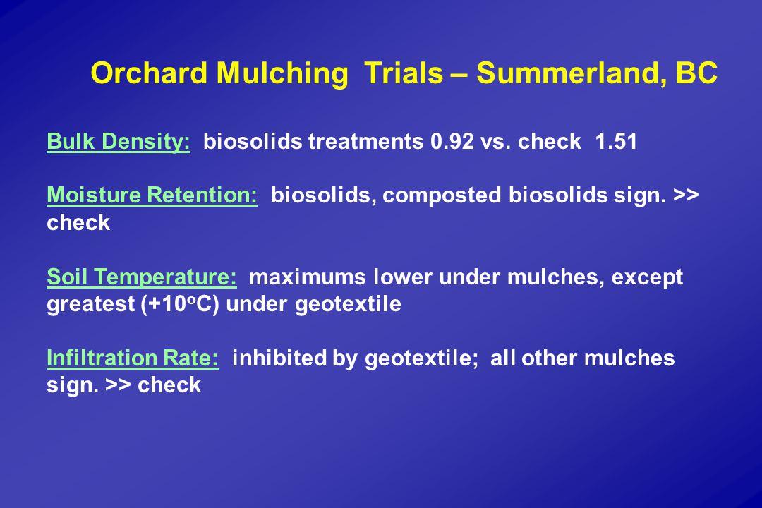 Orchard Mulching Trials – Summerland, BC Bulk Density: biosolids treatments 0.92 vs.