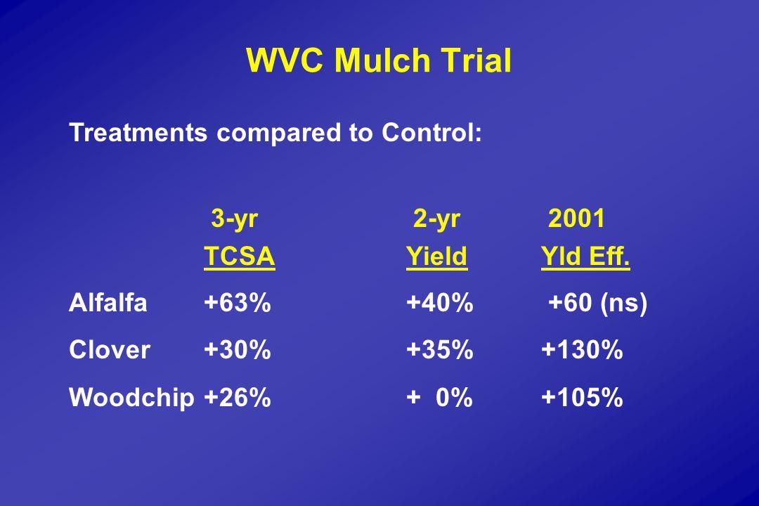 WVC Mulch Trial Treatments compared to Control: 3-yr 2-yr 2001 TCSAYieldYld Eff.