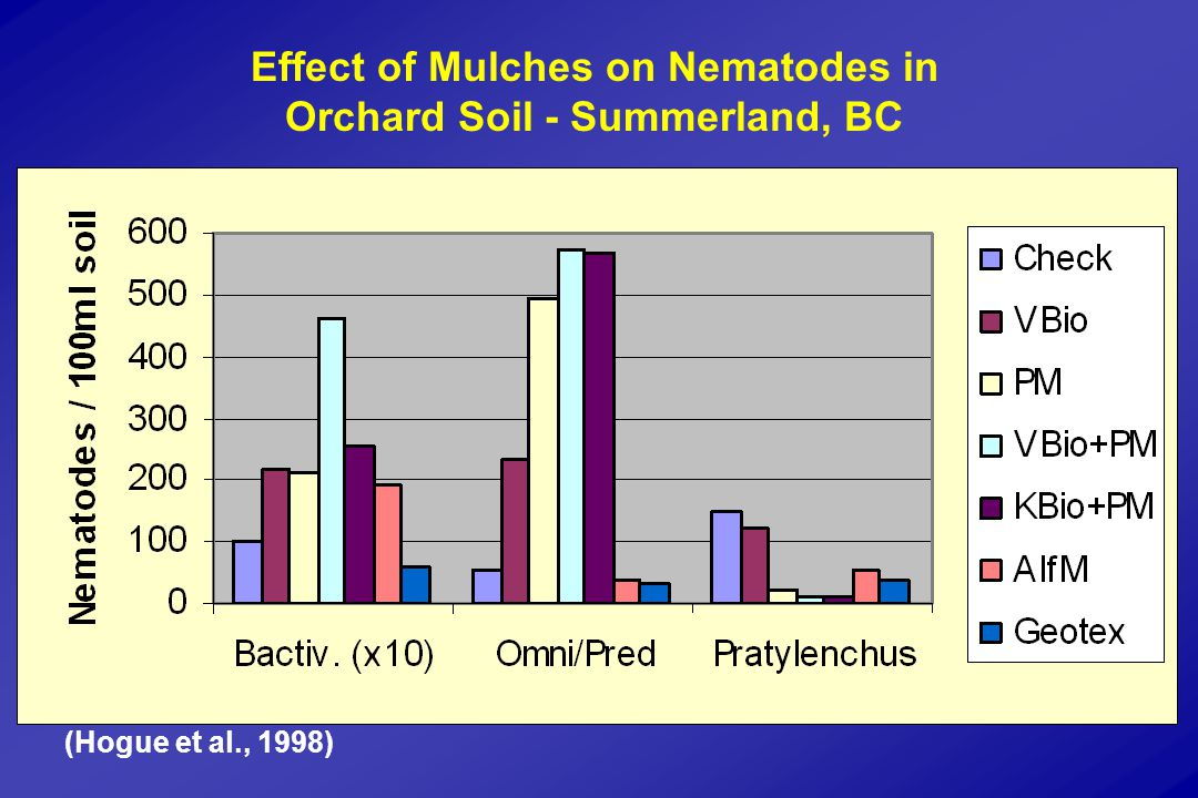 Effect of Mulches on Nematodes in Orchard Soil - Summerland, BC (Hogue et al., 1998)