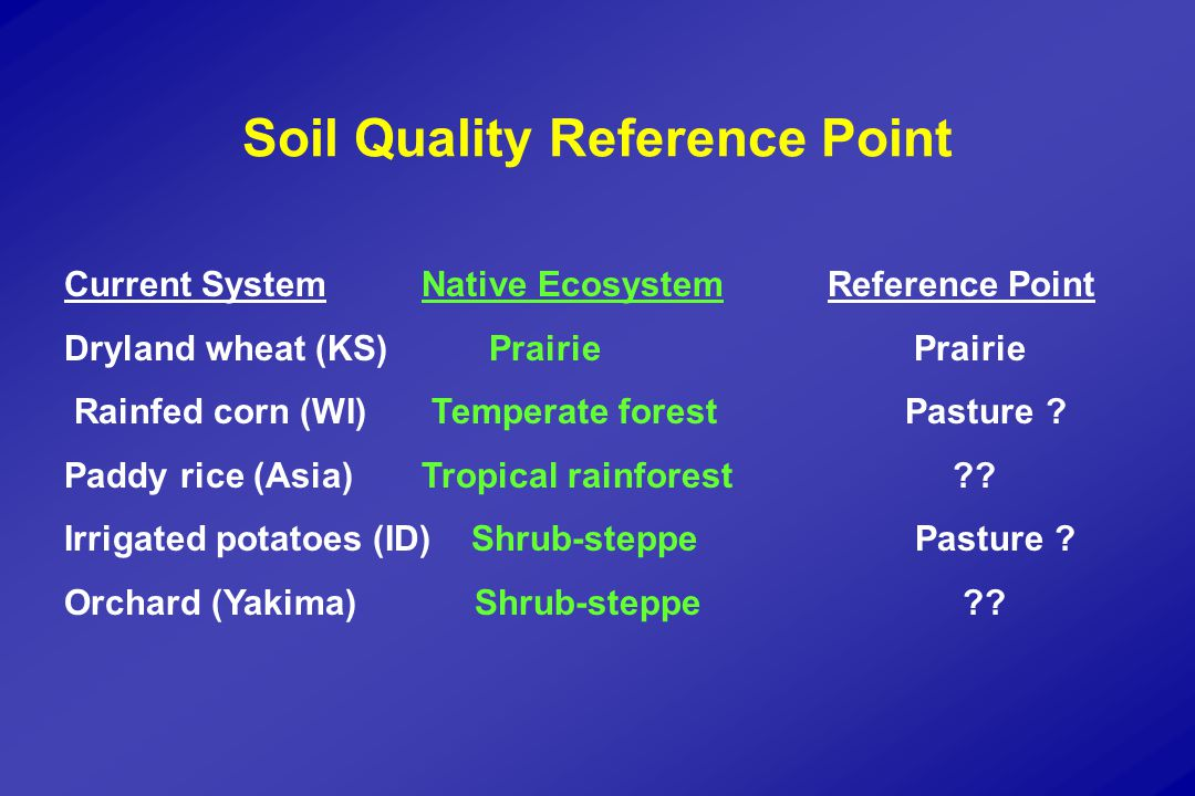 INDICATORS OF IMPROVED SOIL QUALITY Increasing:Decreasing: InfiltrationBulk density Aggregate stabilitySoil resistance MacroporesRunoff AerationErosion Biological activityNutrient losses Water-holding capacityDiseases Soil organic matterProduction costs