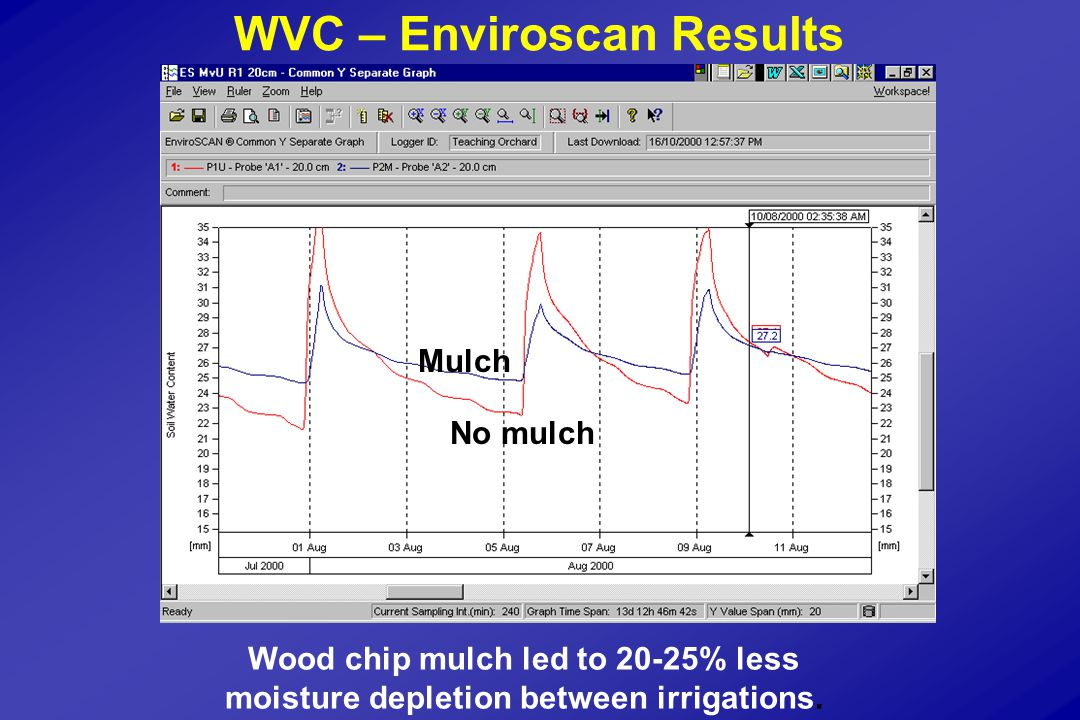 WVC – Enviroscan Results Mulch No mulch Wood chip mulch led to 20-25% less moisture depletion between irrigations.