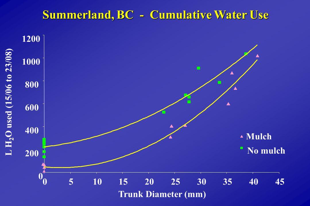 Summerland, BC - Cumulative Water Use 0 200 400 600 800 1000 1200 051015202530354045 Trunk Diameter (mm) L H 2 O used (15/06 to 23/08) Mulch No mulch