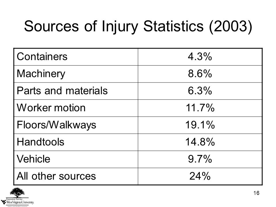 16 Sources of Injury Statistics (2003) Containers4.3% Machinery8.6% Parts and materials6.3% Worker motion11.7% Floors/Walkways19.1% Handtools14.8% Vehicle9.7% All other sources24%