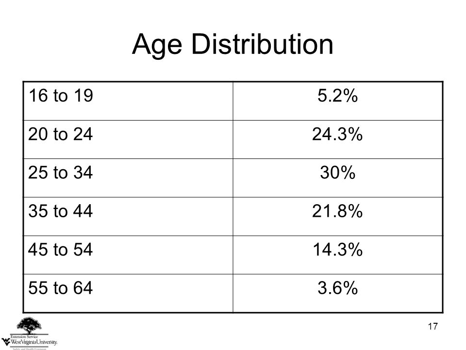 17 Age Distribution 16 to 195.2% 20 to 2424.3% 25 to 3430% 35 to 4421.8% 45 to 5414.3% 55 to 643.6%