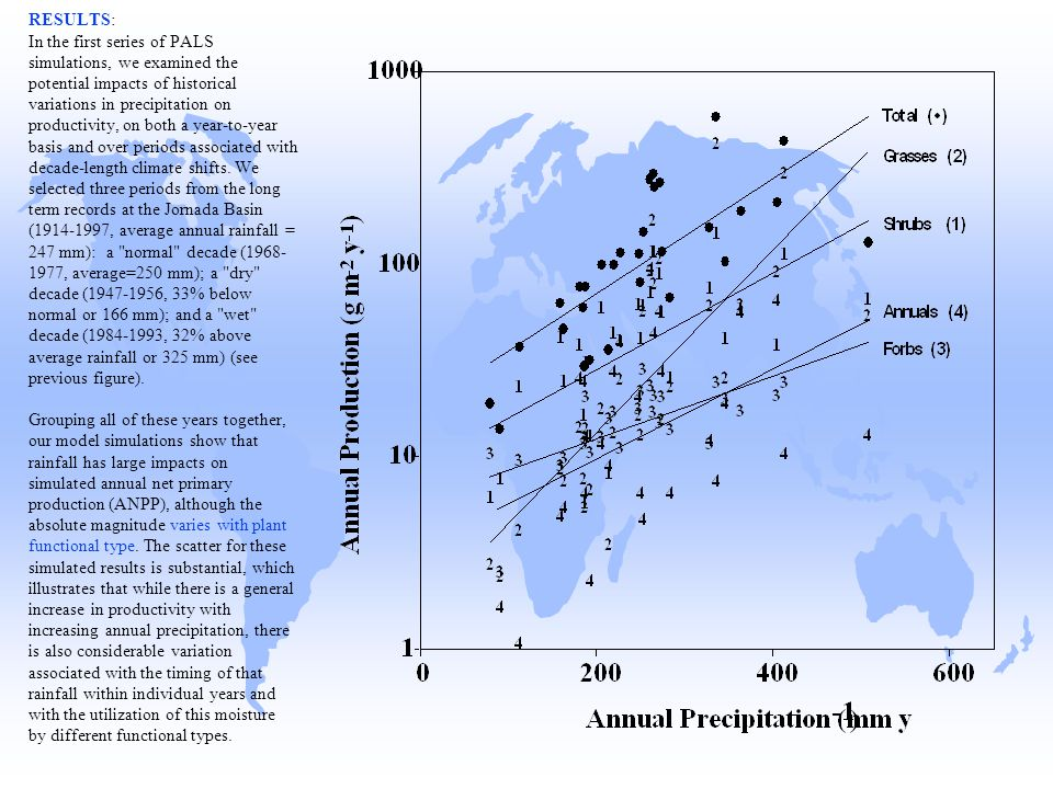 RESULTS: In the first series of PALS simulations, we examined the potential impacts of historical variations in precipitation on productivity, on both a year-to-year basis and over periods associated with decade-length climate shifts.