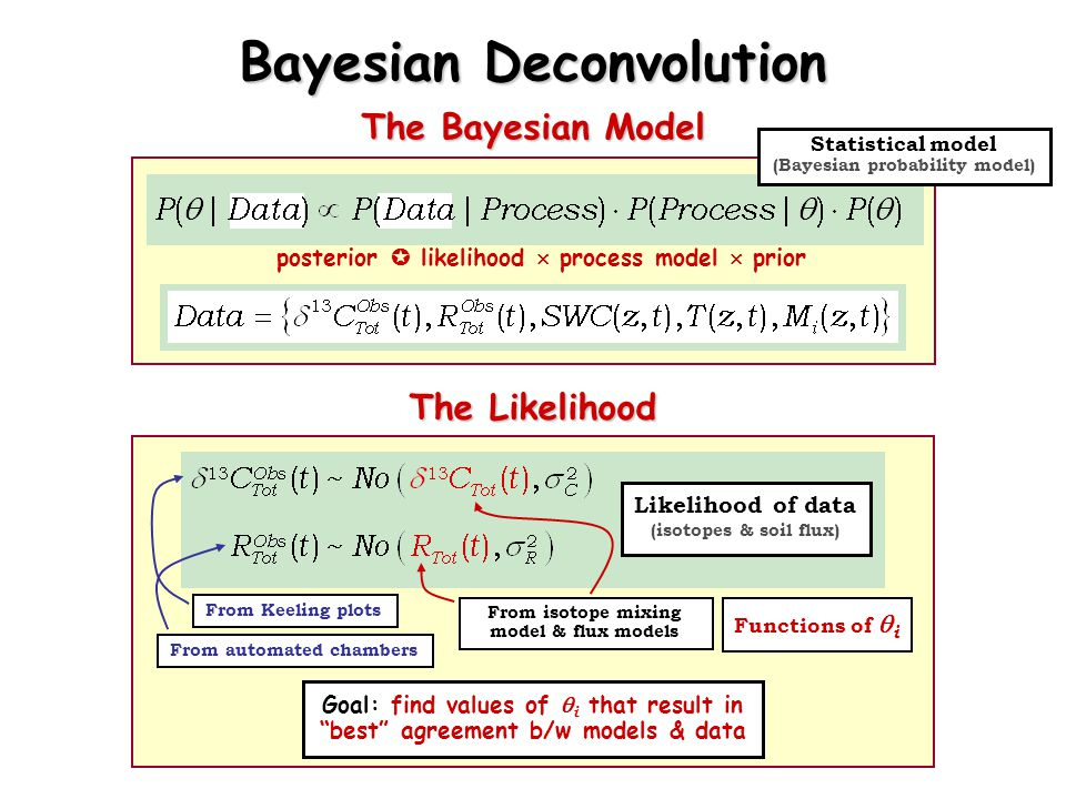 posterior  likelihood  process model  prior Bayesian Deconvolution The Bayesian Model Statistical model (Bayesian probability model) Likelihood of data (isotopes & soil flux) From isotope mixing model & flux models Functions of  i The Likelihood Goal: find values of  i that result in best agreement b/w models & data From Keeling plots From automated chambers