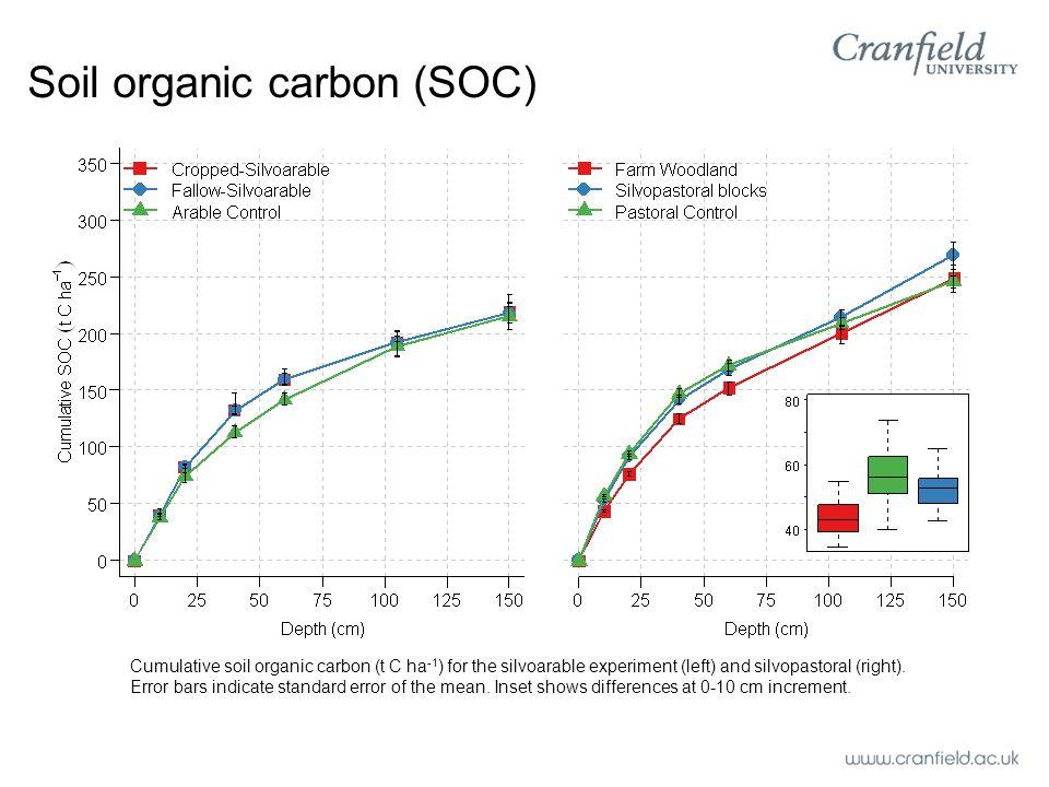 Soil organic carbon (SOC) Cumulative soil organic carbon (t C ha -1 ) for the silvoarable experiment (left) and silvopastoral (right).