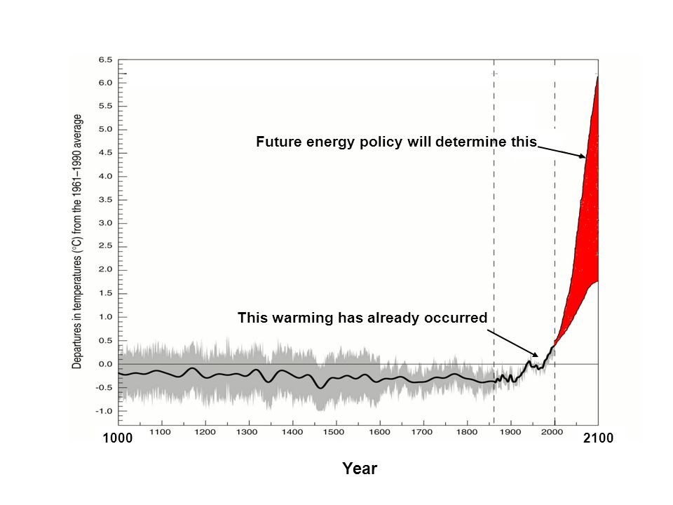 Future energy policy will determine this This warming has already occurred 1000 2100 Year