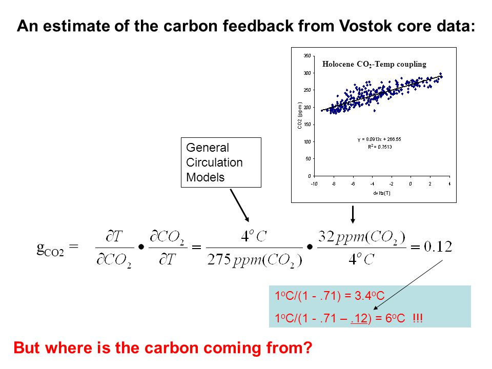 g CO2 = An estimate of the carbon feedback from Vostok core data: 1 o C/(1 -.71) = 3.4 o C 1 o C/(1 -.71 –.12) = 6 o C !!! General Circulation Models