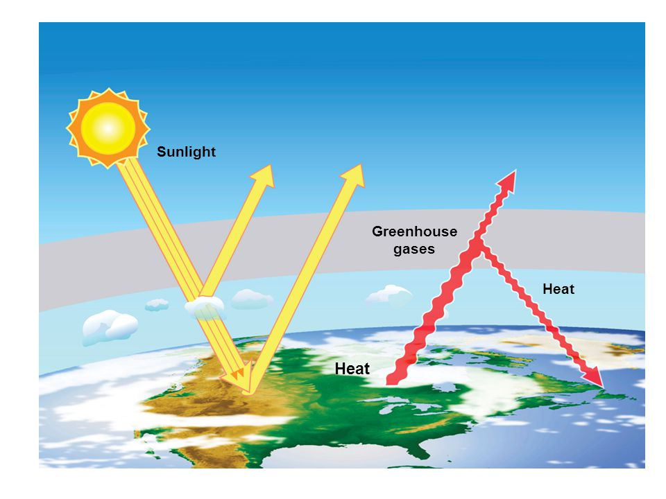 Sunlight Heat Greenhouse gases Heat