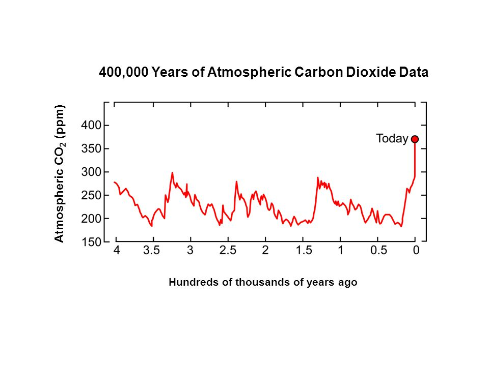 Hundreds of thousands of years ago 400,000 Years of Atmospheric Carbon Dioxide Data Atmospheric CO 2 (ppm)