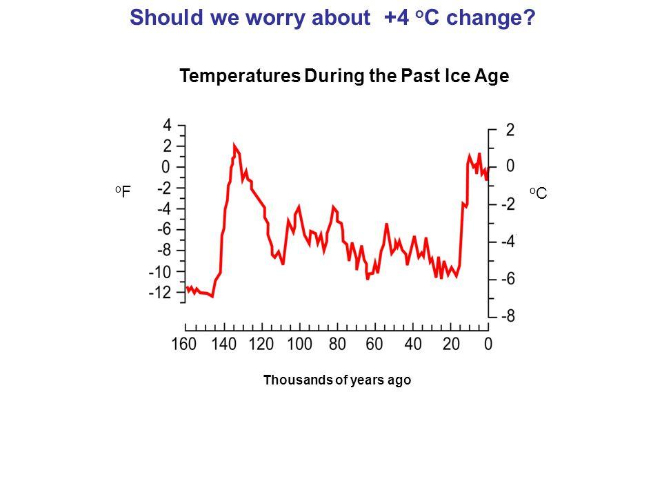 O C O F 1000 Years of Northern Hemisphere Temperature Data year