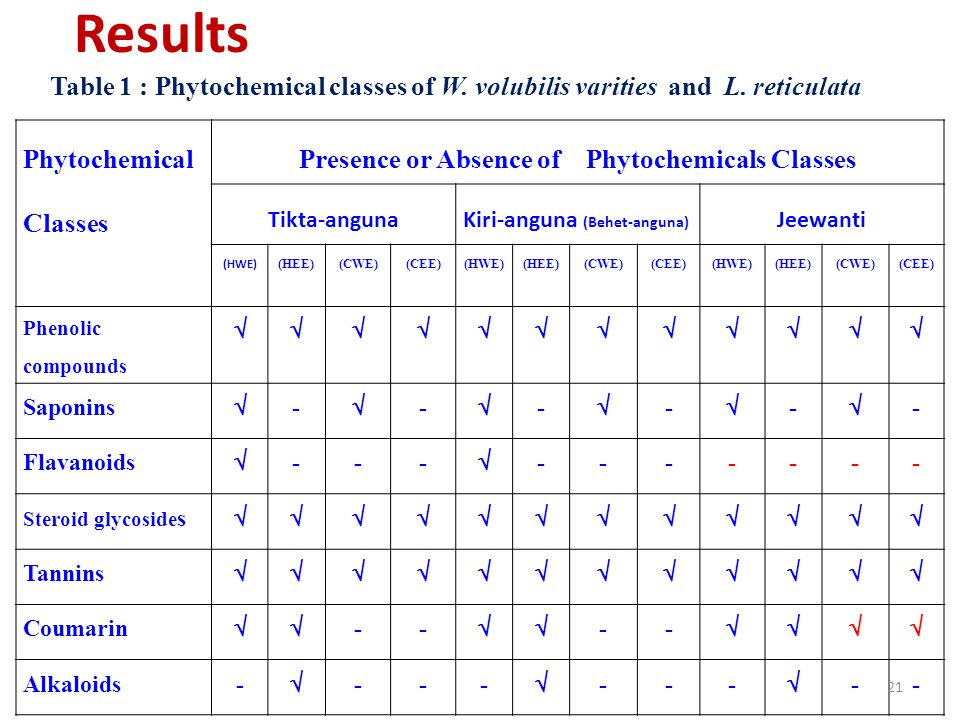 Table 1 : Phytochemical classes of W.volubilis varities and L.